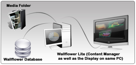 Light weight digital signage solution
